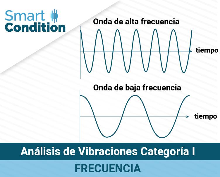 Analisis-de-vibraciones-cat-i-Frecuencia-SWB