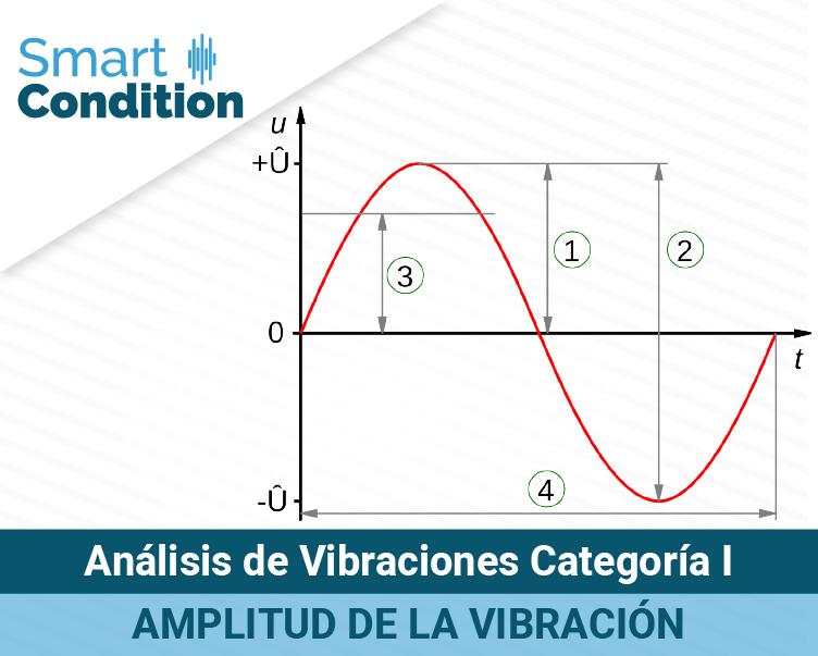 Analisis-de-vibraciones-cat-i-amplitud-de-vibracion-SWB